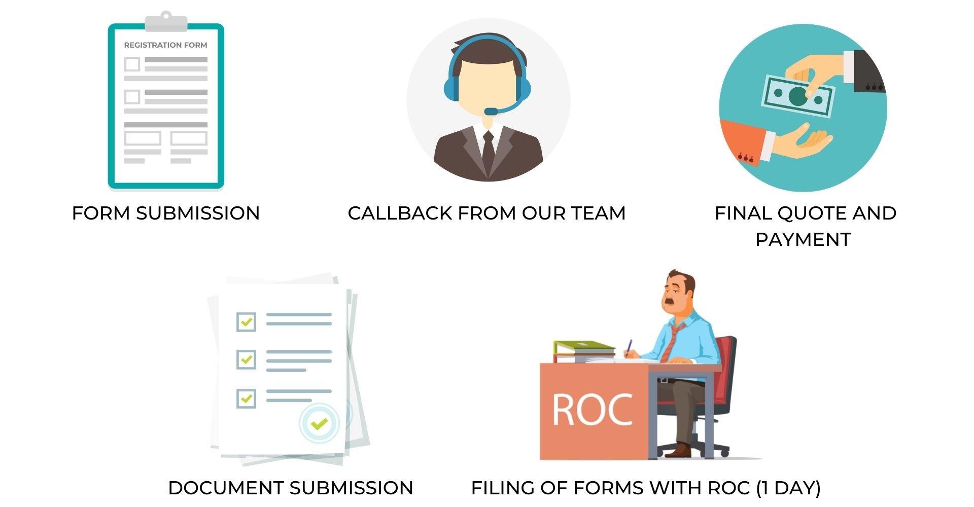 INC20A Business Commencement Form